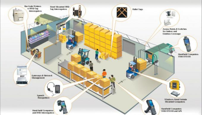 Автоматизация склада на 1с переход из 1с в другую версию